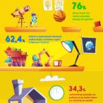 Infografika-Jak wybrać idealną zabawkę dla dziecka-RAPORT-Zenox.pl